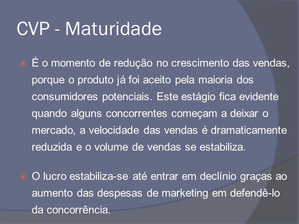 CVP - Maturidade