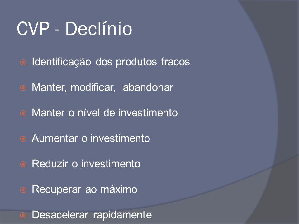 CVP - Declínio Identificação dos produtos fracos