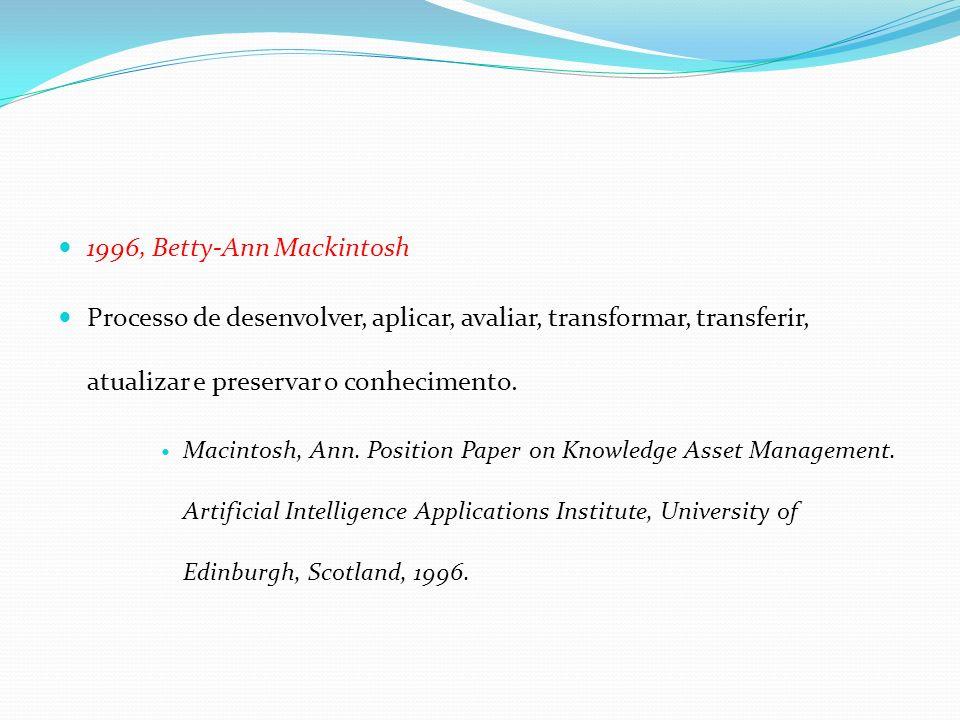 1996, Betty-Ann Mackintosh Processo de desenvolver, aplicar, avaliar, transformar, transferir, atualizar e preservar o conhecimento.