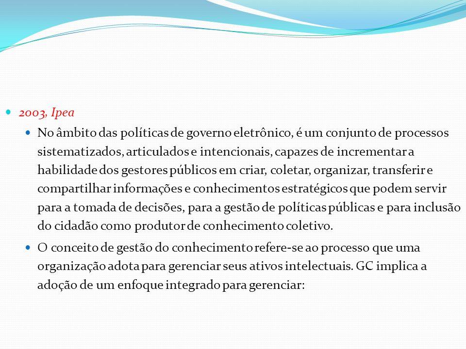 2003, Ipea