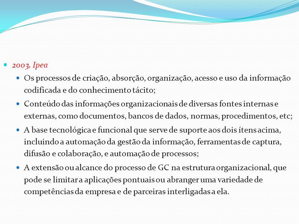 2003, Ipea Os processos de criação, absorção, organização, acesso e uso da informação codificada e do conhecimento tácito;