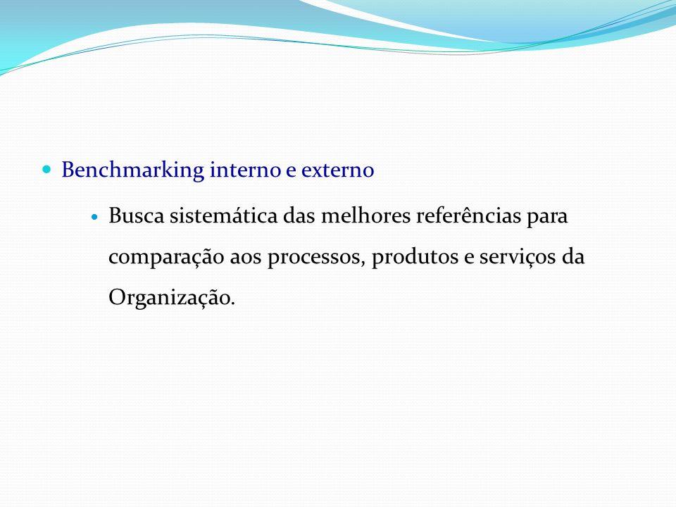 Benchmarking interno e externo