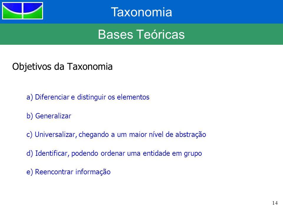 Bases Teóricas Objetivos da Taxonomia
