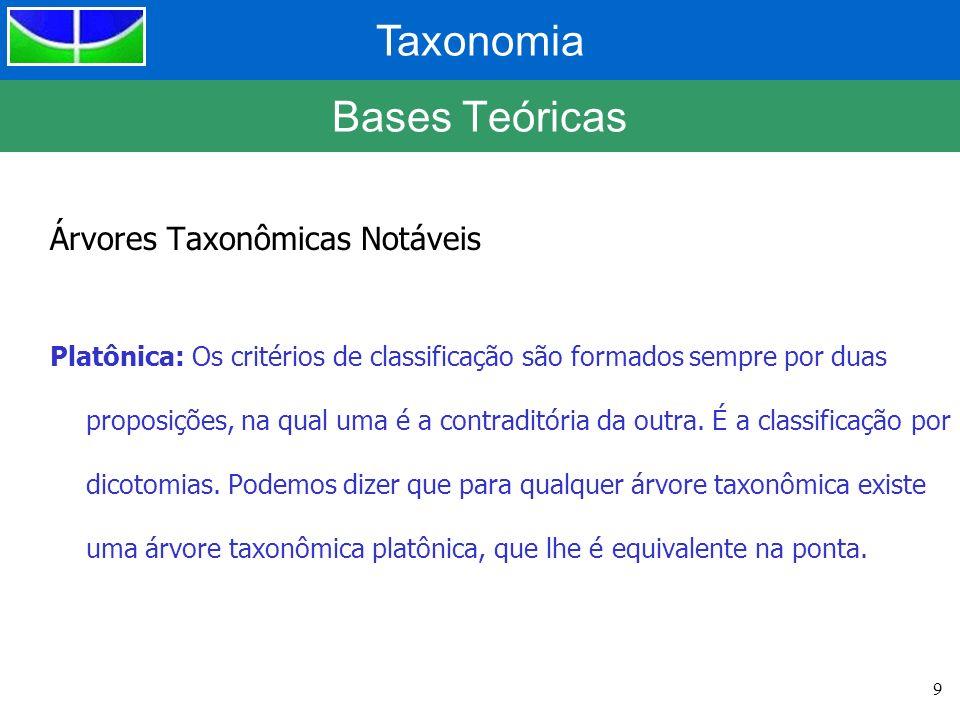 Bases Teóricas Árvores Taxonômicas Notáveis
