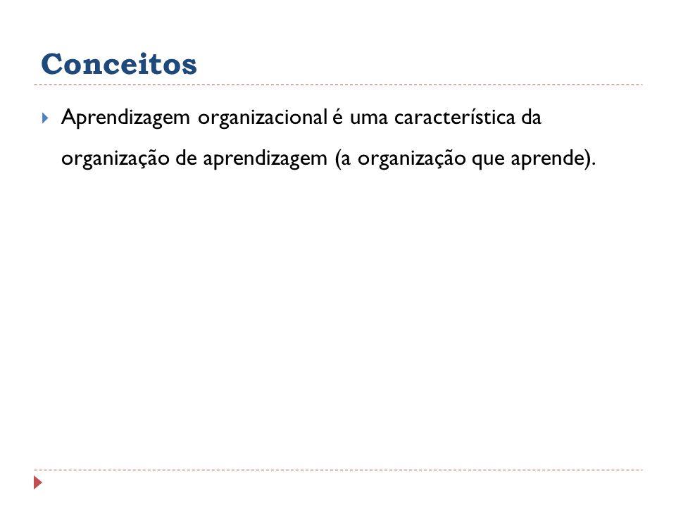 ConceitosAprendizagem organizacional é uma característica da organização de aprendizagem (a organização que aprende).