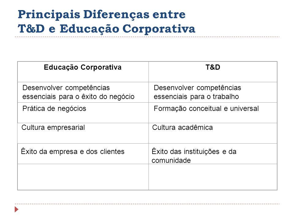 Principais Diferenças entre T&D e Educação Corporativa
