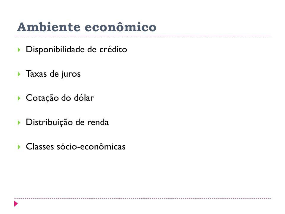 Ambiente econômico Disponibilidade de crédito Taxas de juros