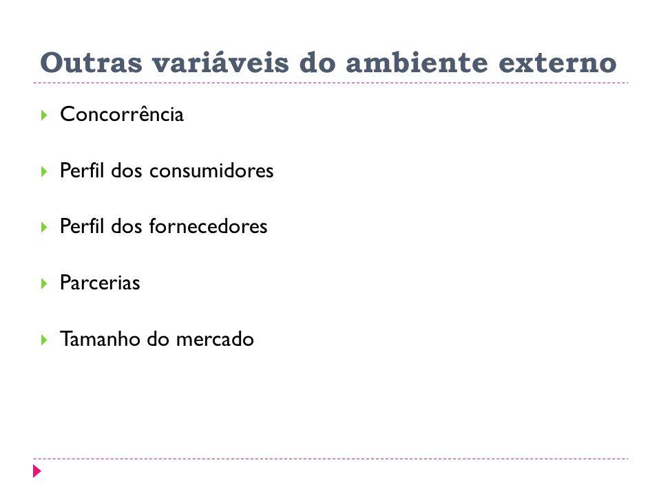 Outras variáveis do ambiente externo