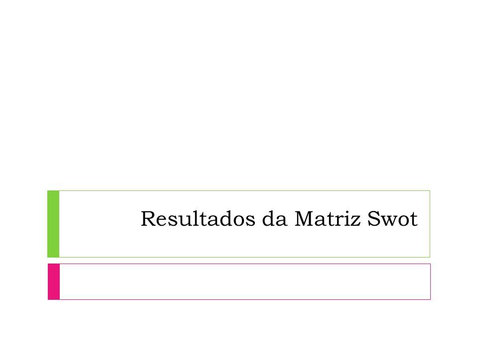 Resultados da Matriz Swot