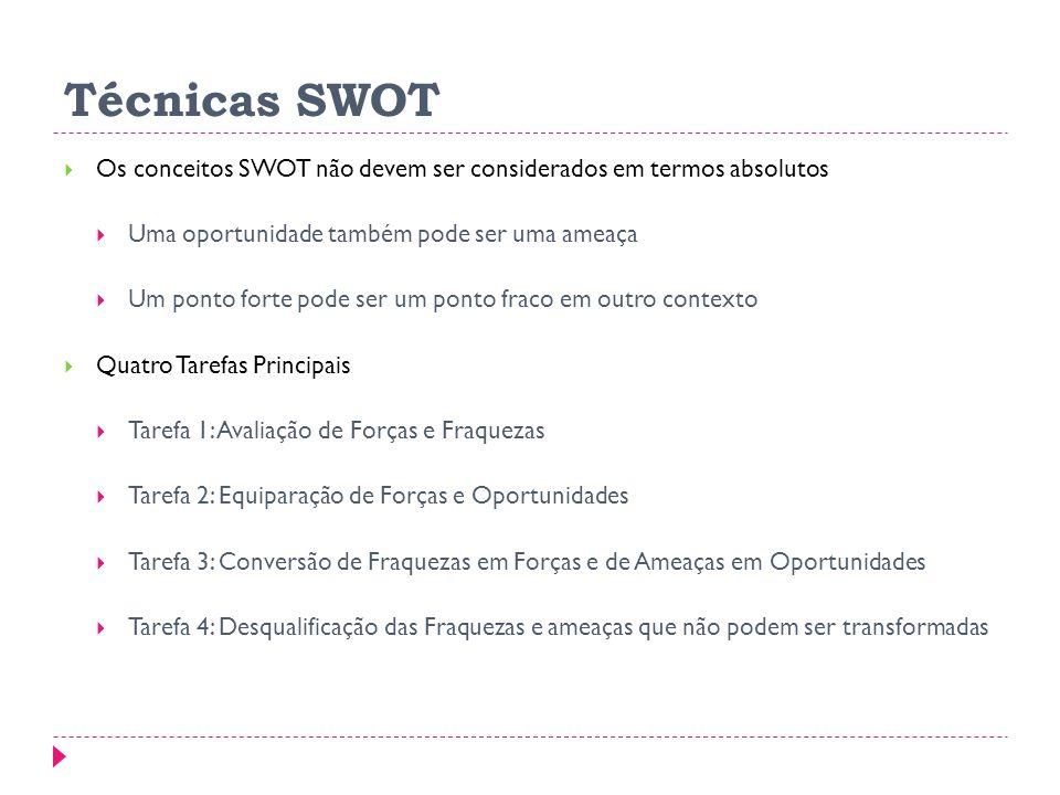 Técnicas SWOT Os conceitos SWOT não devem ser considerados em termos absolutos. Uma oportunidade também pode ser uma ameaça.