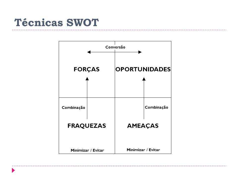 Técnicas SWOT FORÇAS AMEAÇAS OPORTUNIDADES FRAQUEZAS Conversão