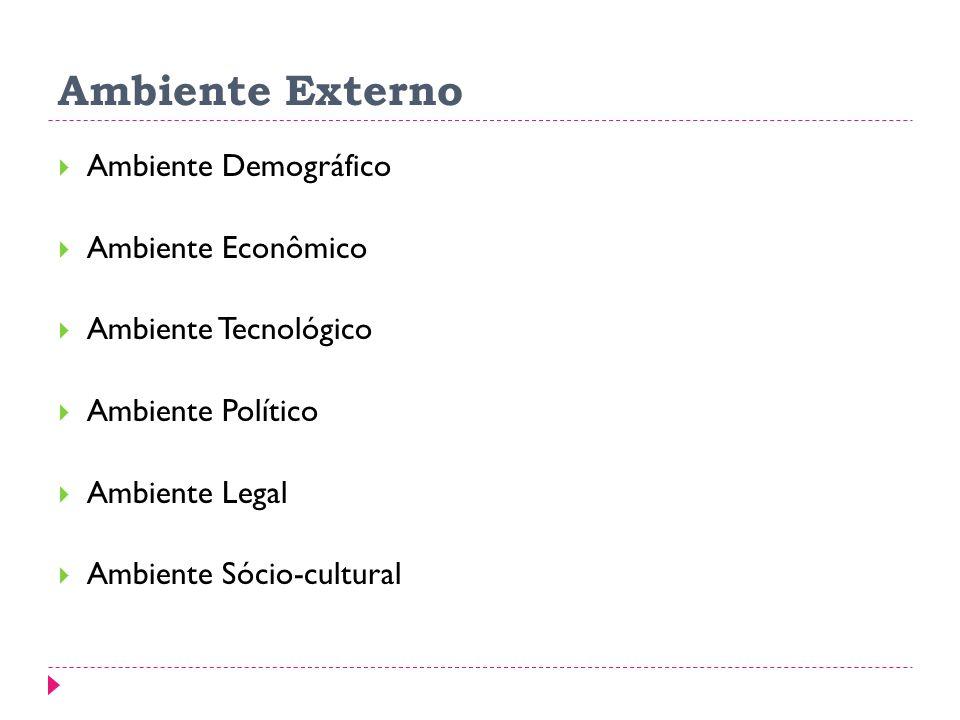 Ambiente Externo Ambiente Demográfico Ambiente Econômico