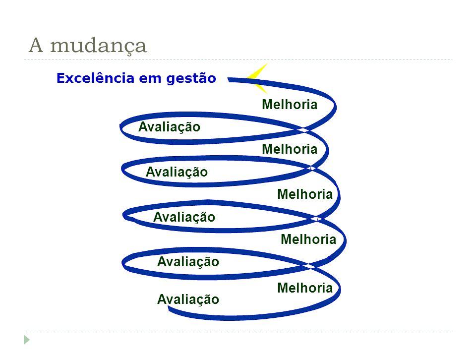 A mudança Melhoria Excelência em gestão Avaliação Prêmio Nacional da