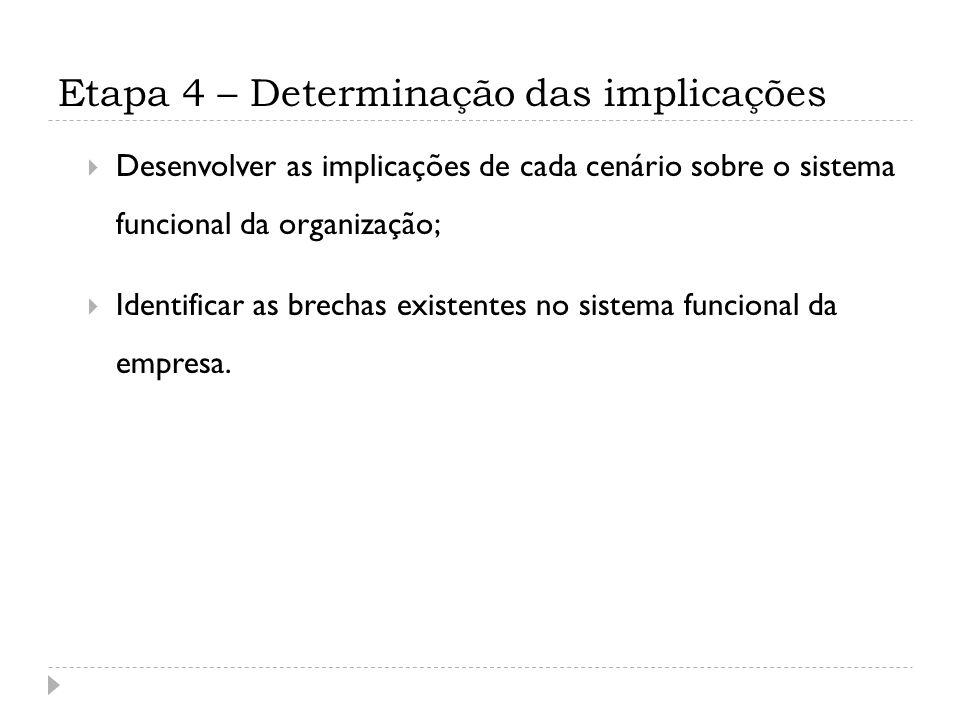 Etapa 4 – Determinação das implicações