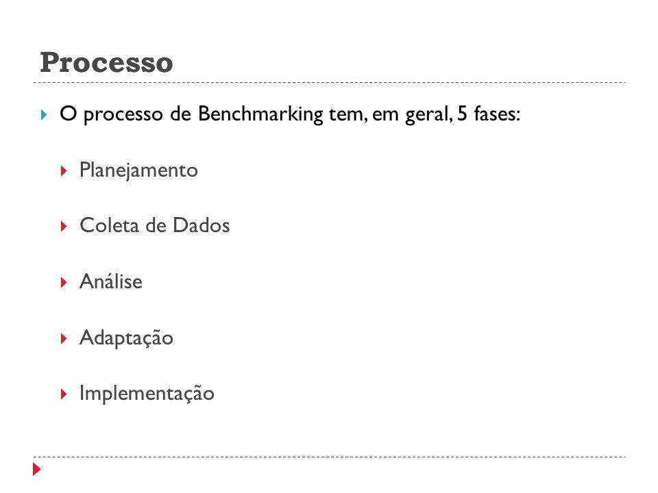 Processo O processo de Benchmarking tem, em geral, 5 fases: