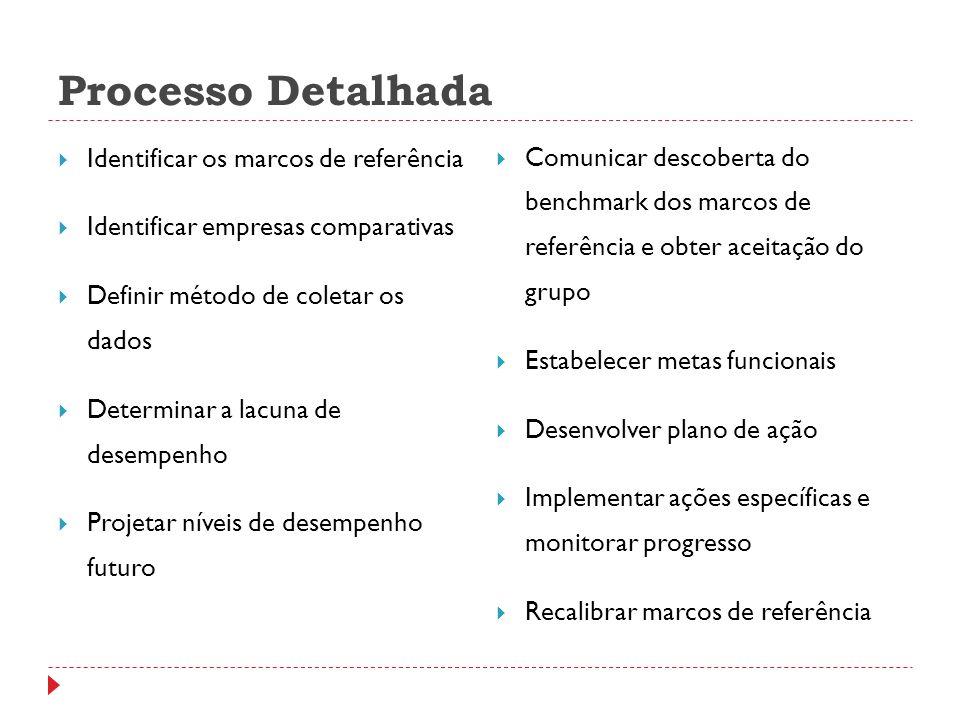 Processo Detalhada Identificar os marcos de referência