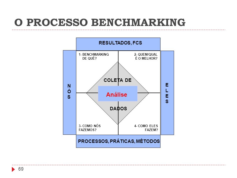 O PROCESSO BENCHMARKING