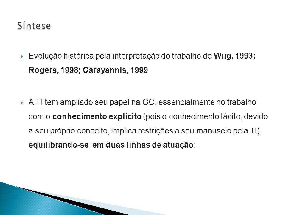 Síntese Evolução histórica pela interpretação do trabalho de Wiig, 1993; Rogers, 1998; Carayannis, 1999.