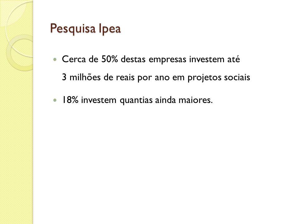 Pesquisa Ipea Cerca de 50% destas empresas investem até 3 milhões de reais por ano em projetos sociais.
