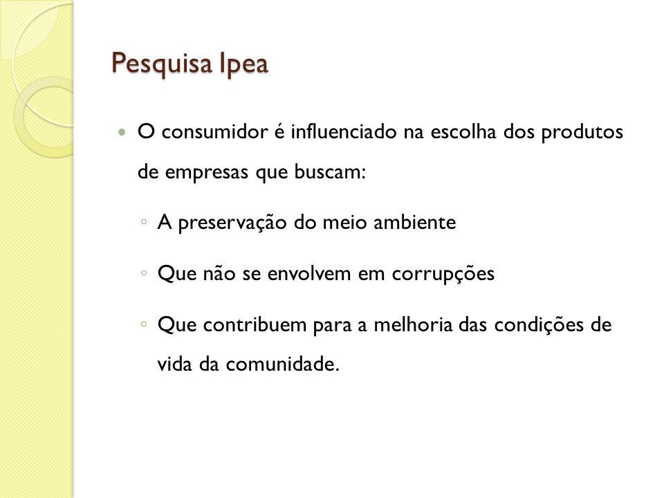 Pesquisa Ipea O consumidor é influenciado na escolha dos produtos de empresas que buscam: A preservação do meio ambiente.