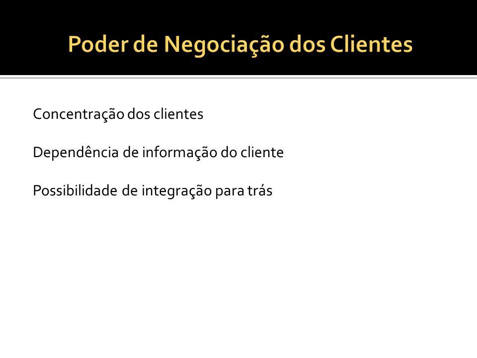 Poder de Negociação dos Clientes