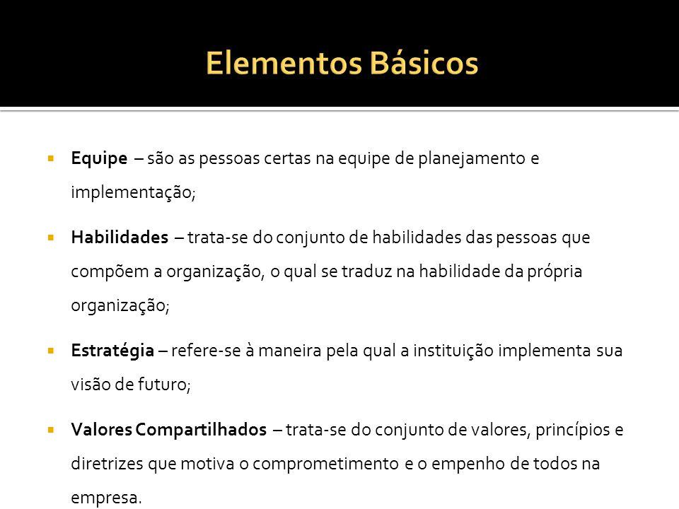 Elementos Básicos Equipe – são as pessoas certas na equipe de planejamento e implementação;