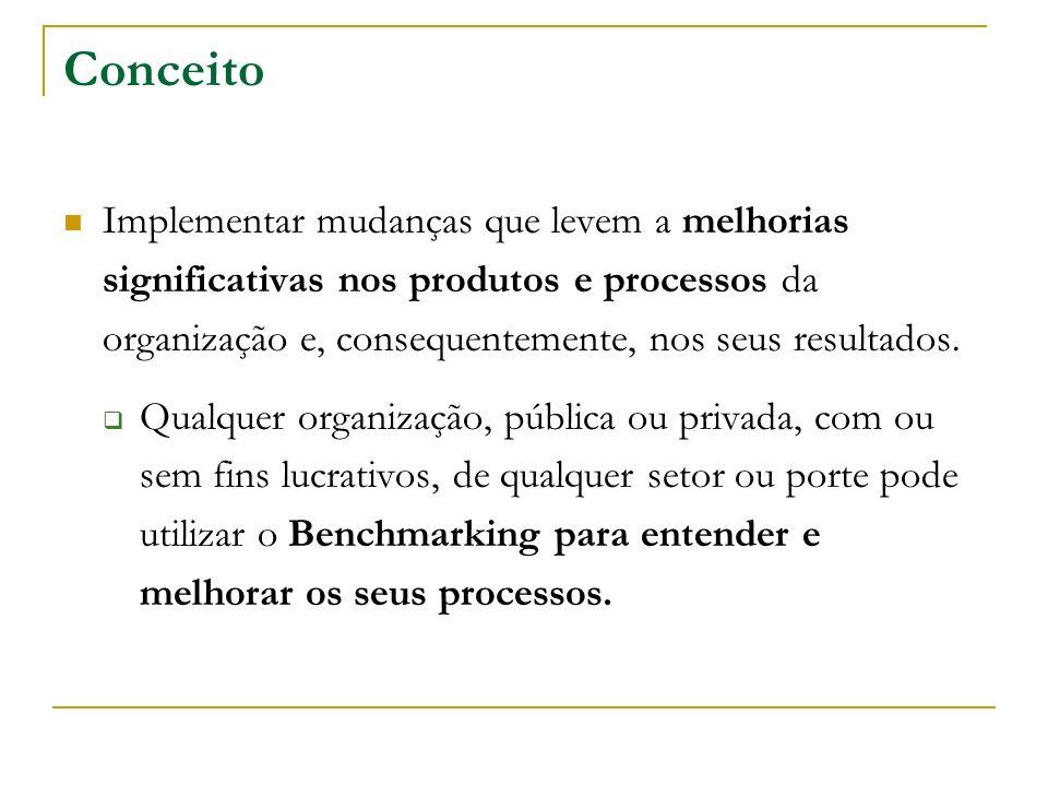 ConceitoImplementar mudanças que levem a melhorias significativas nos produtos e processos da organização e, consequentemente, nos seus resultados.