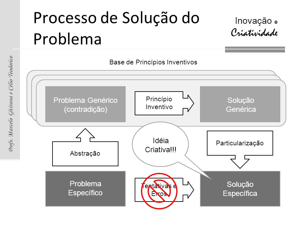 Processo de Solução do Problema