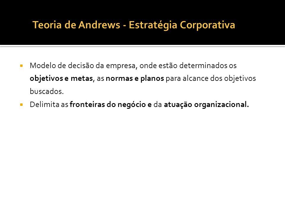 Teoria de Andrews - Estratégia Corporativa