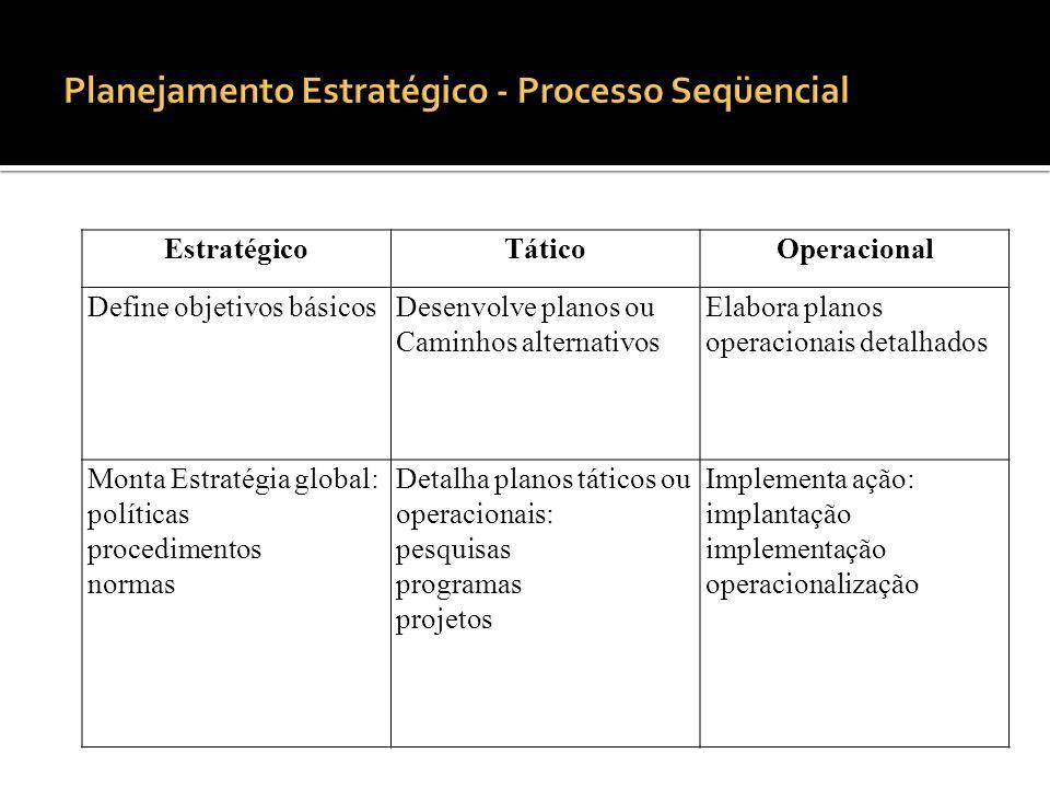 Planejamento Estratégico - Processo Seqüencial