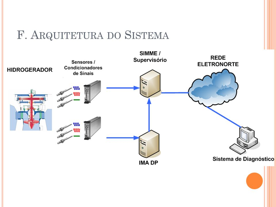 F. Arquitetura do Sistema