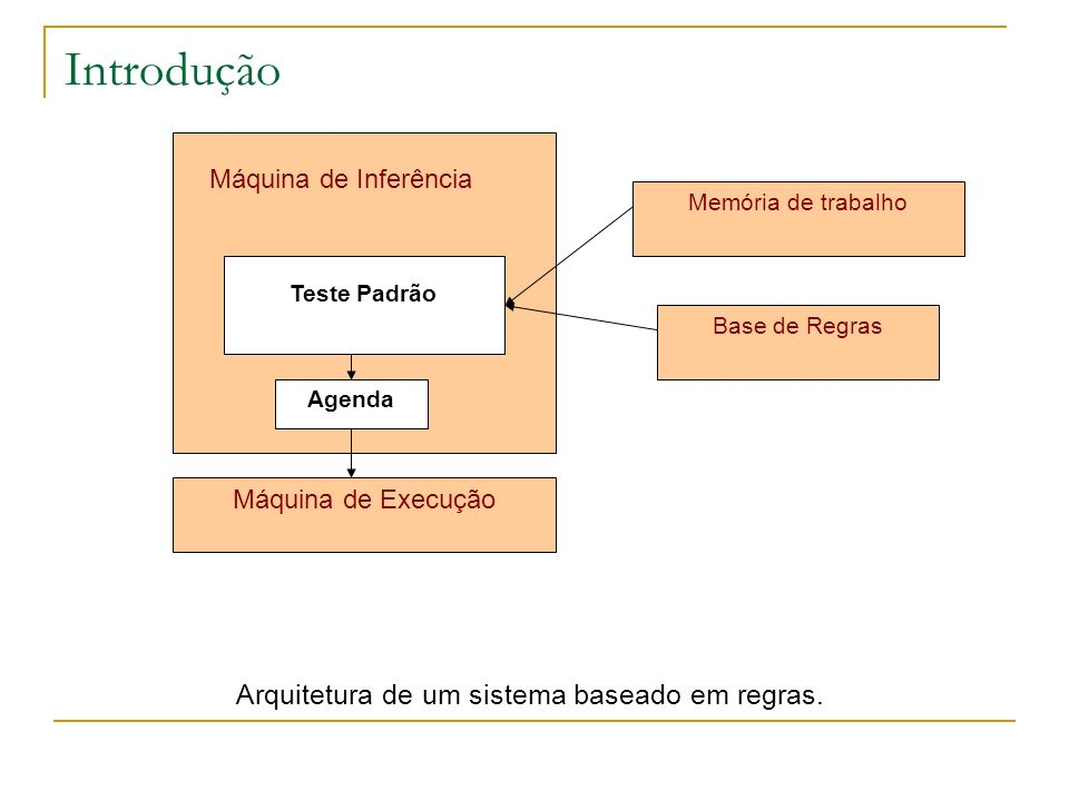 Arquitetura de um sistema baseado em regras.