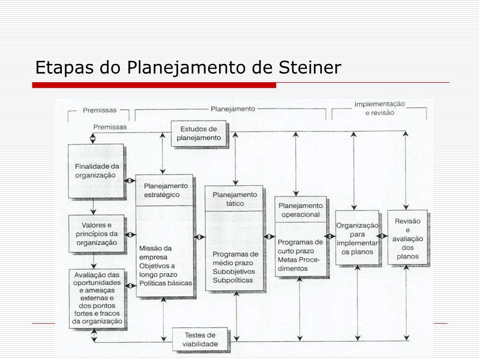 Etapas do Planejamento de Steiner