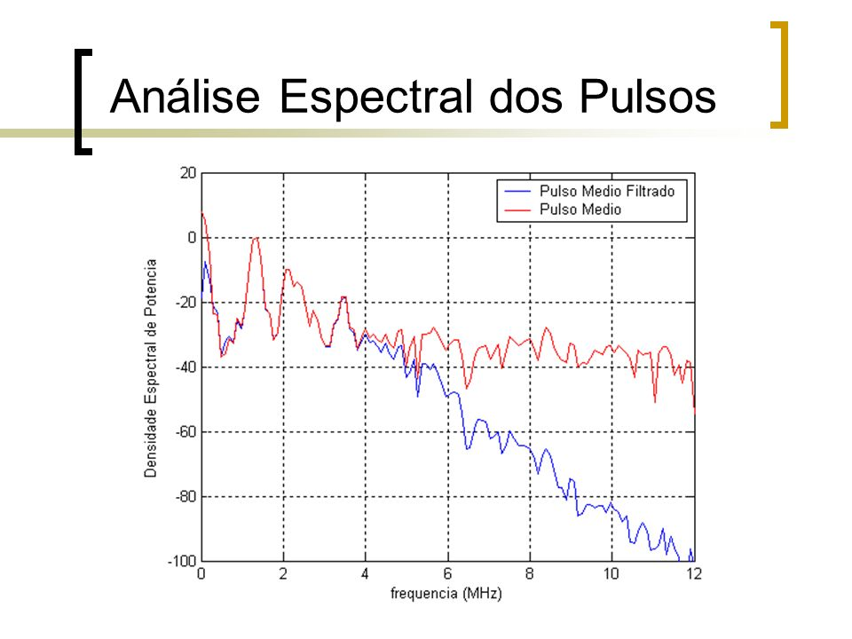 Análise Espectral dos Pulsos