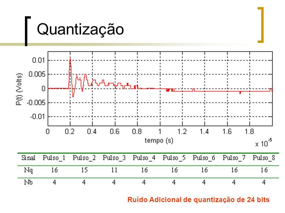 Quantização Ruído Adicional de quantização de 24 bits