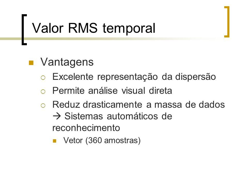 Valor RMS temporal Vantagens Excelente representação da dispersão