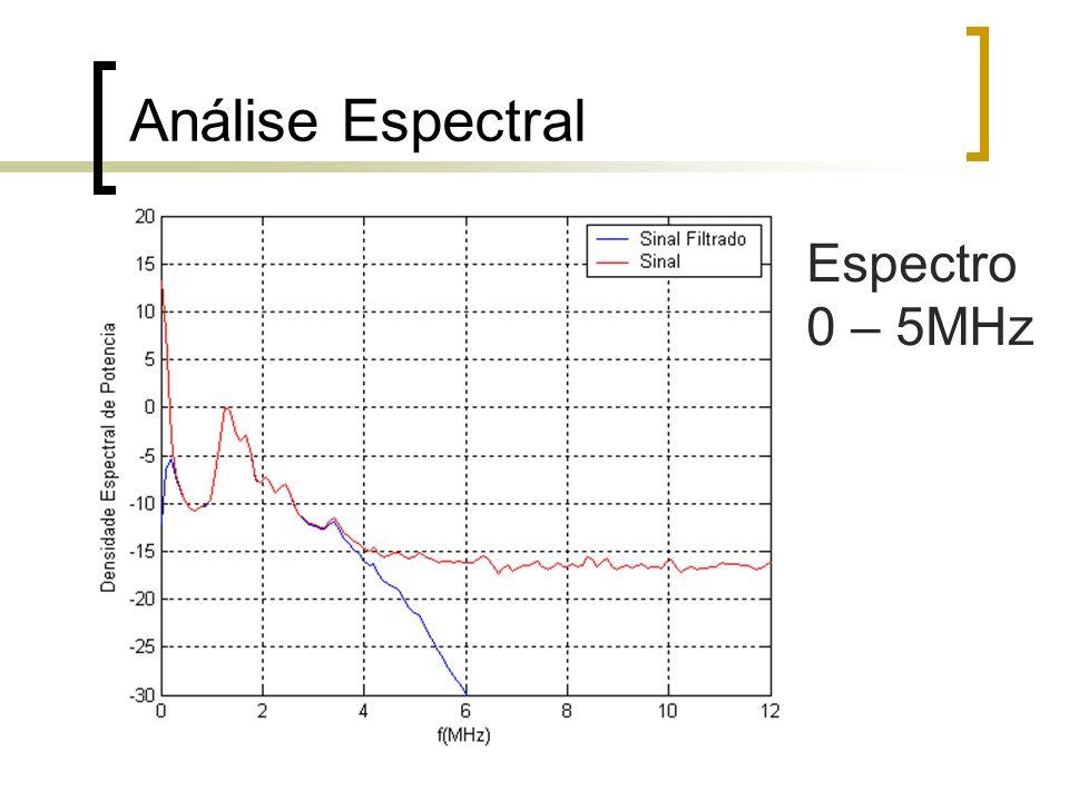 Análise Espectral Espectro 0 – 5MHz
