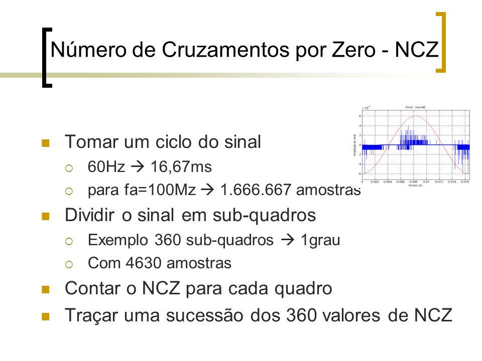 Número de Cruzamentos por Zero - NCZ