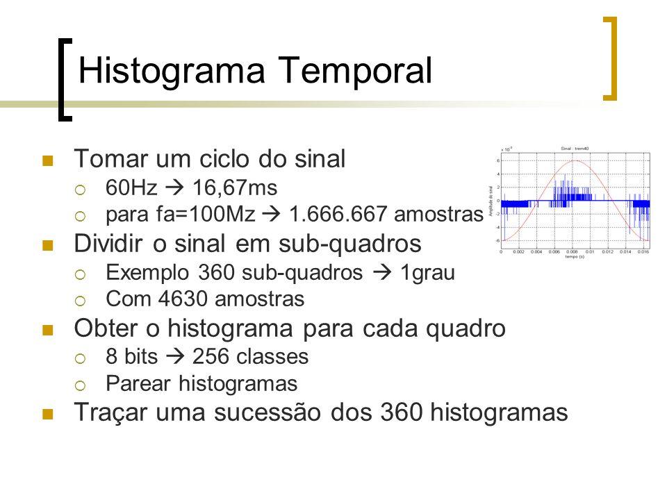 Histograma Temporal Tomar um ciclo do sinal