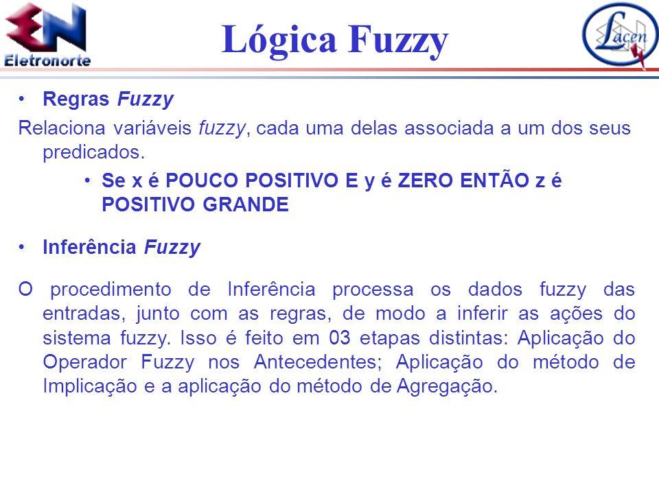 Regras FuzzyRelaciona variáveis fuzzy, cada uma delas associada a um dos seus predicados. Se x é POUCO POSITIVO E y é ZERO ENTÃO z é POSITIVO GRANDE.