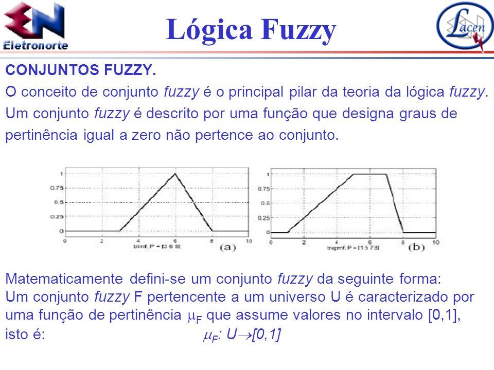 CONJUNTOS FUZZY.O conceito de conjunto fuzzy é o principal pilar da teoria da lógica fuzzy.