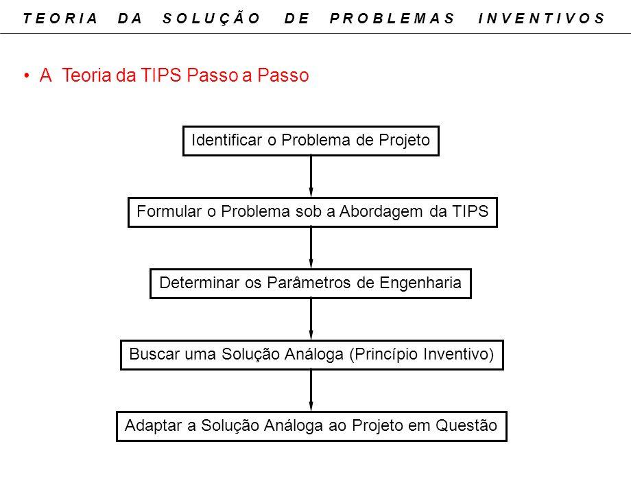 A Teoria da TIPS Passo a Passo
