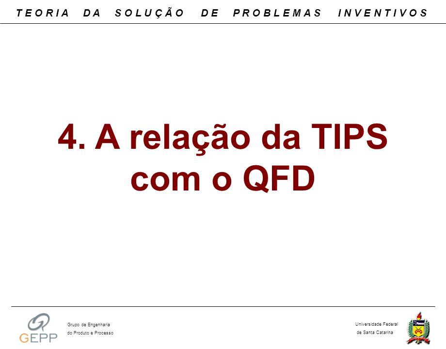 4. A relação da TIPS com o QFD