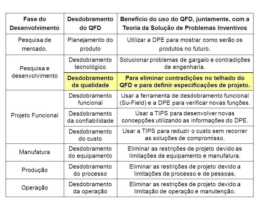Fase do Desenvolvimento Desdobramento da qualidade
