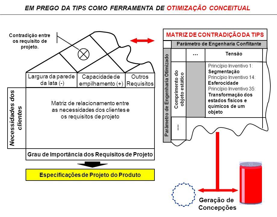 EM PREGO DA TIPS COMO FERRAMENTA DE OTIMIZAÇÃO CONCEITUAL