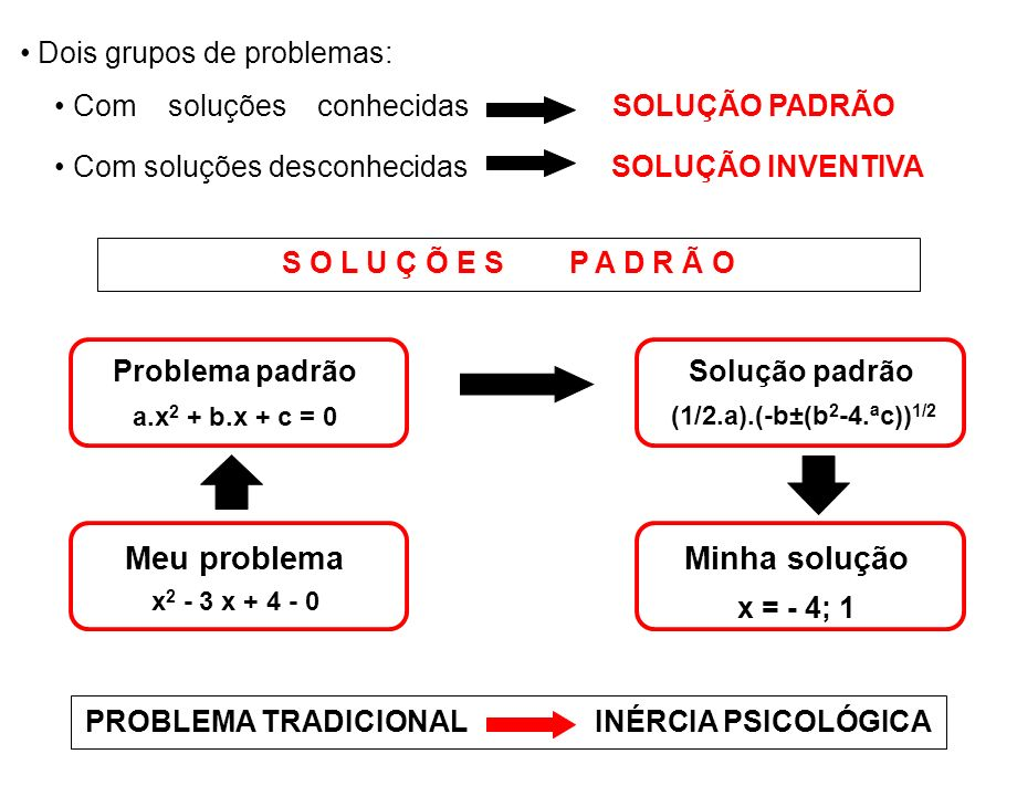 PROBLEMA TRADICIONAL INÉRCIA PSICOLÓGICA
