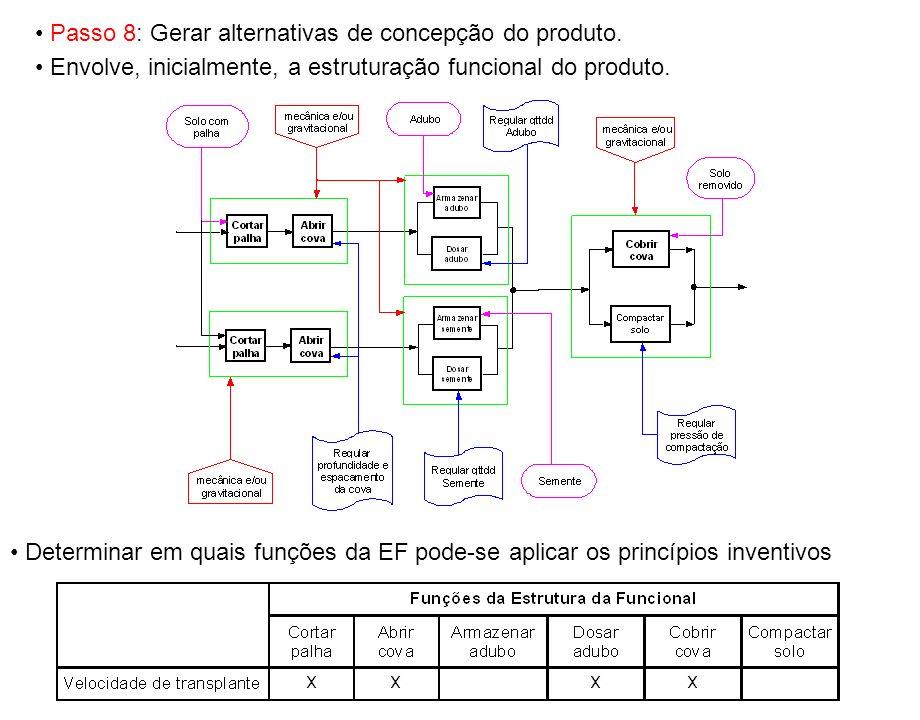 Passo 8: Gerar alternativas de concepção do produto.