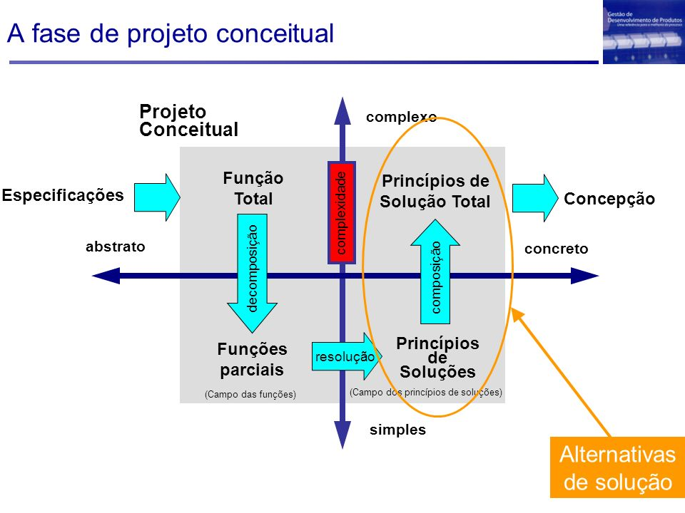 A fase de projeto conceitual
