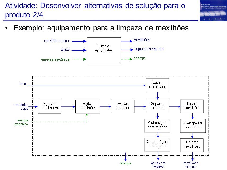 Atividade: Desenvolver alternativas de solução para o produto 2/4