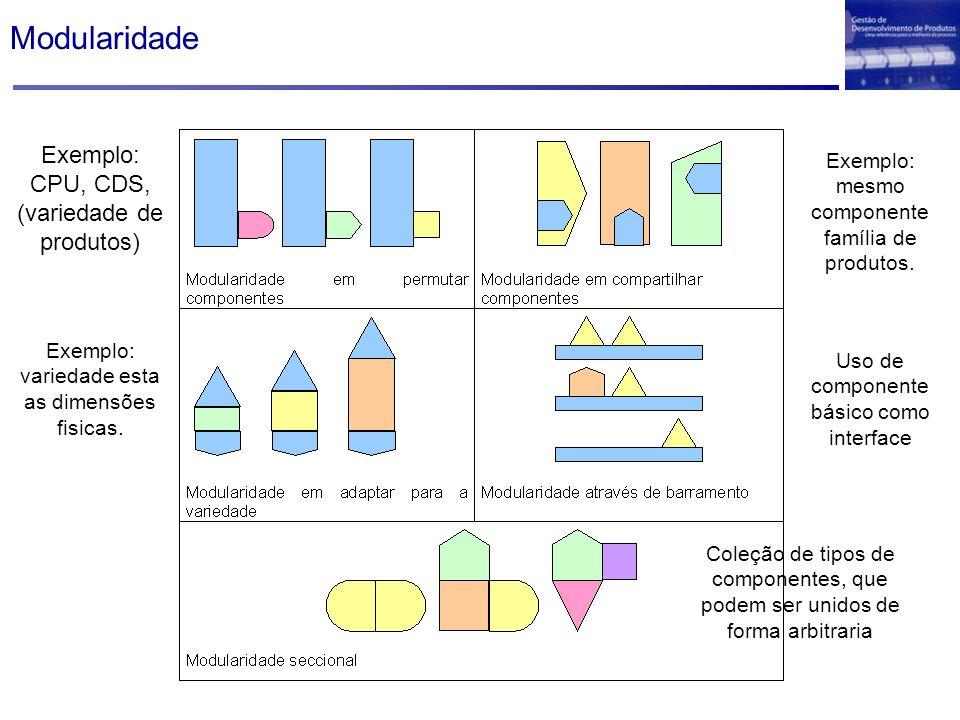 Modularidade Exemplo: CPU, CDS, (variedade de produtos)